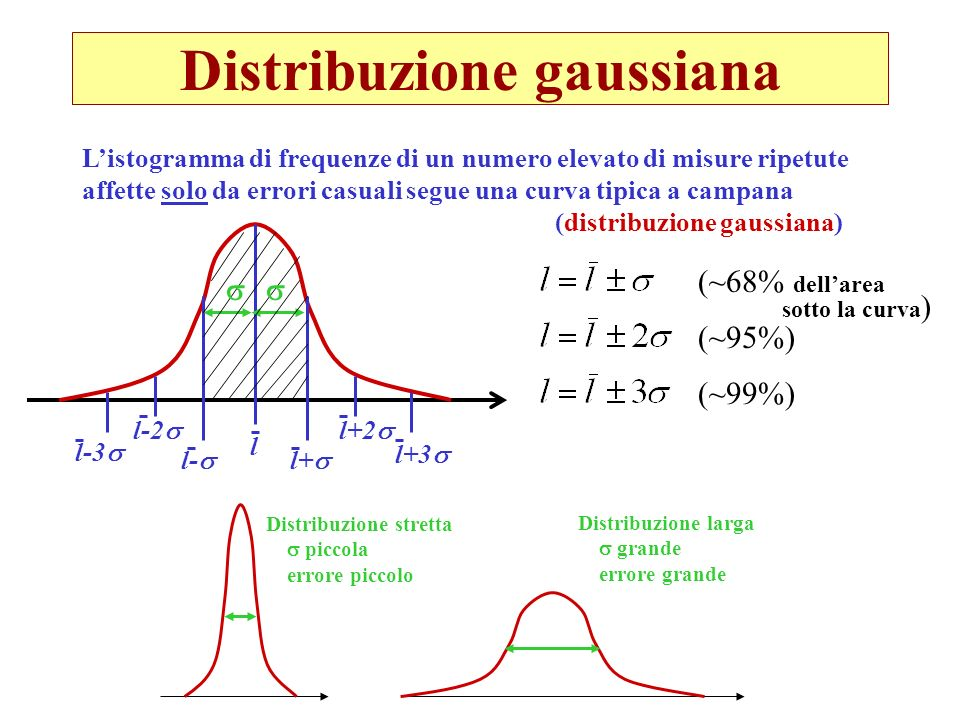 Distribuzione gaussiana Listogramma di frequenze di un numero elevato di misure ripetute affette solo da errori casuali segue una curva tipica a campa