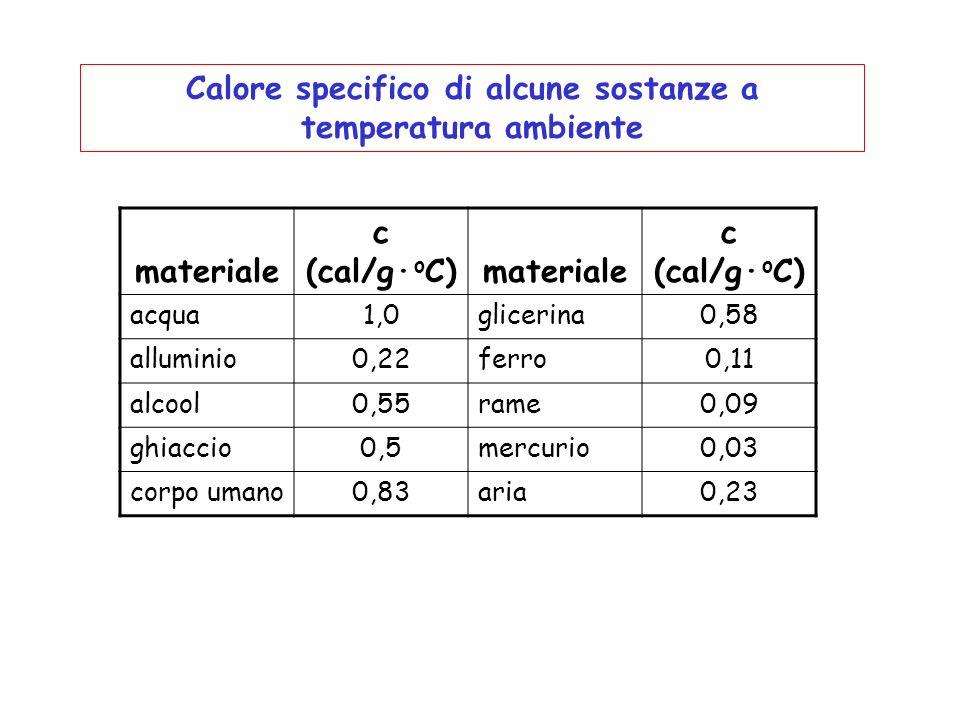 materiale c (cal/g· o C) materiale c (cal/g· o C) acqua1,0glicerina0,58 alluminio0,22ferro0,11 alcool0,55rame0,09 ghiaccio0,5mercurio0,03 corpo umano0,83aria0,23 Calore specifico di alcune sostanze a temperatura ambiente