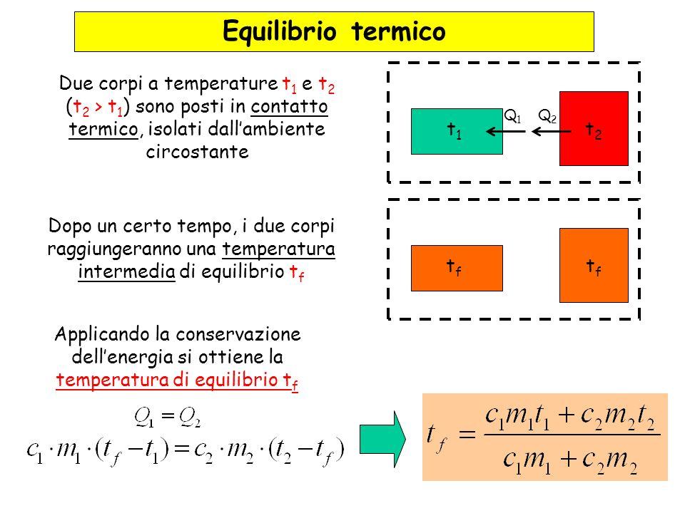 t1t1 t2t2 Q1Q1 Q2Q2 Due corpi a temperature t 1 e t 2 (t 2 > t 1 ) sono posti in contatto termico, isolati dallambiente circostante Equilibrio termico tftf tftf Dopo un certo tempo, i due corpi raggiungeranno una temperatura intermedia di equilibrio t f Applicando la conservazione dellenergia si ottiene la temperatura di equilibrio t f