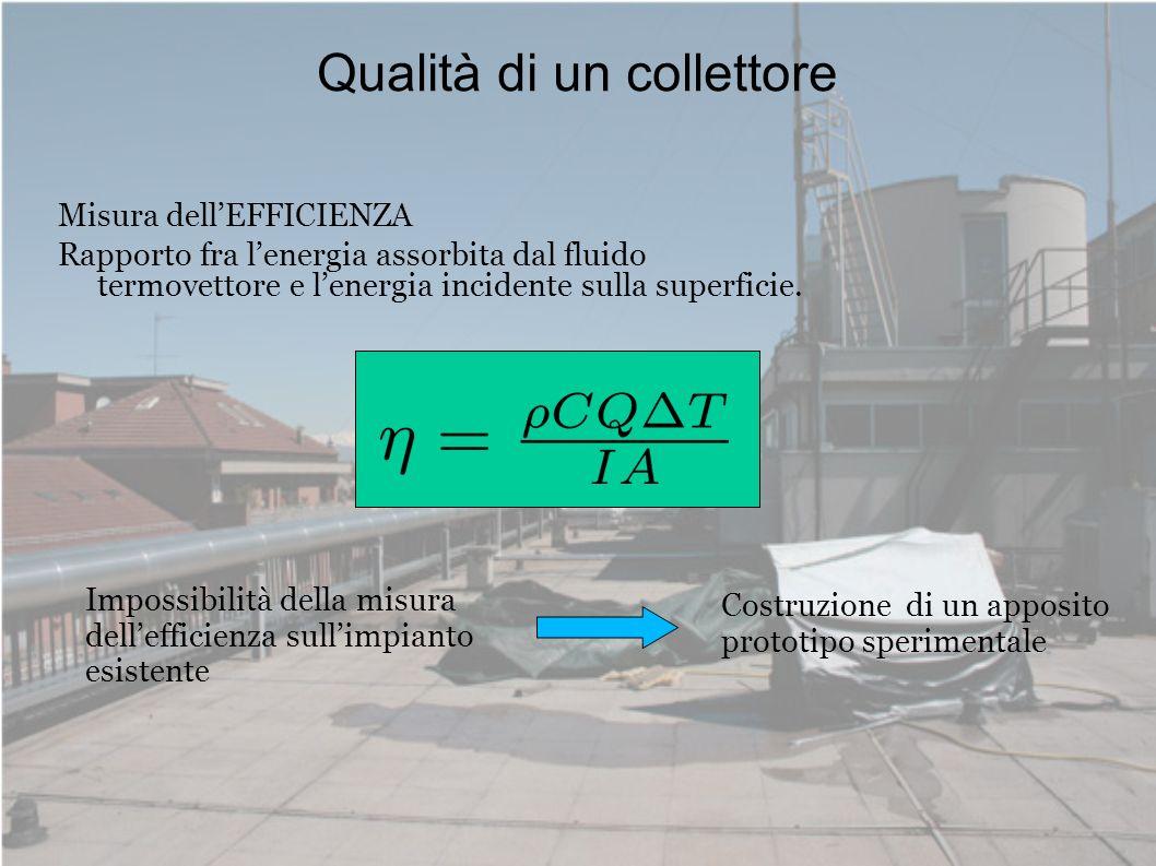 Qualità di un collettore Misura dellEFFICIENZA Rapporto fra lenergia assorbita dal fluido termovettore e lenergia incidente sulla superficie. Impossib
