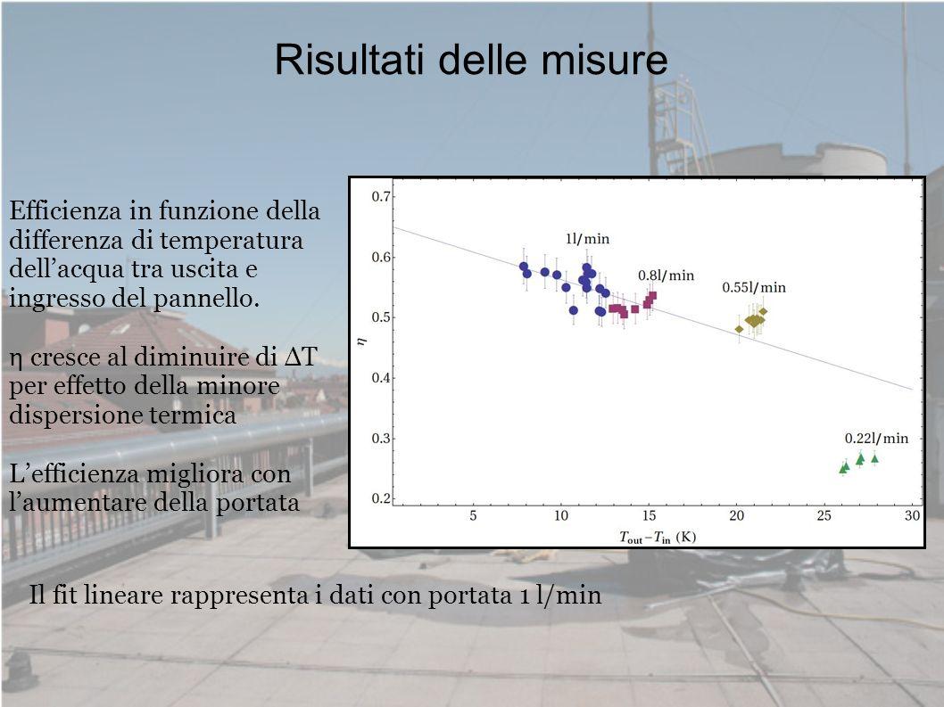Risultati delle misure Efficienza in funzione della differenza di temperatura dellacqua tra uscita e ingresso del pannello. η cresce al diminuire di Δ