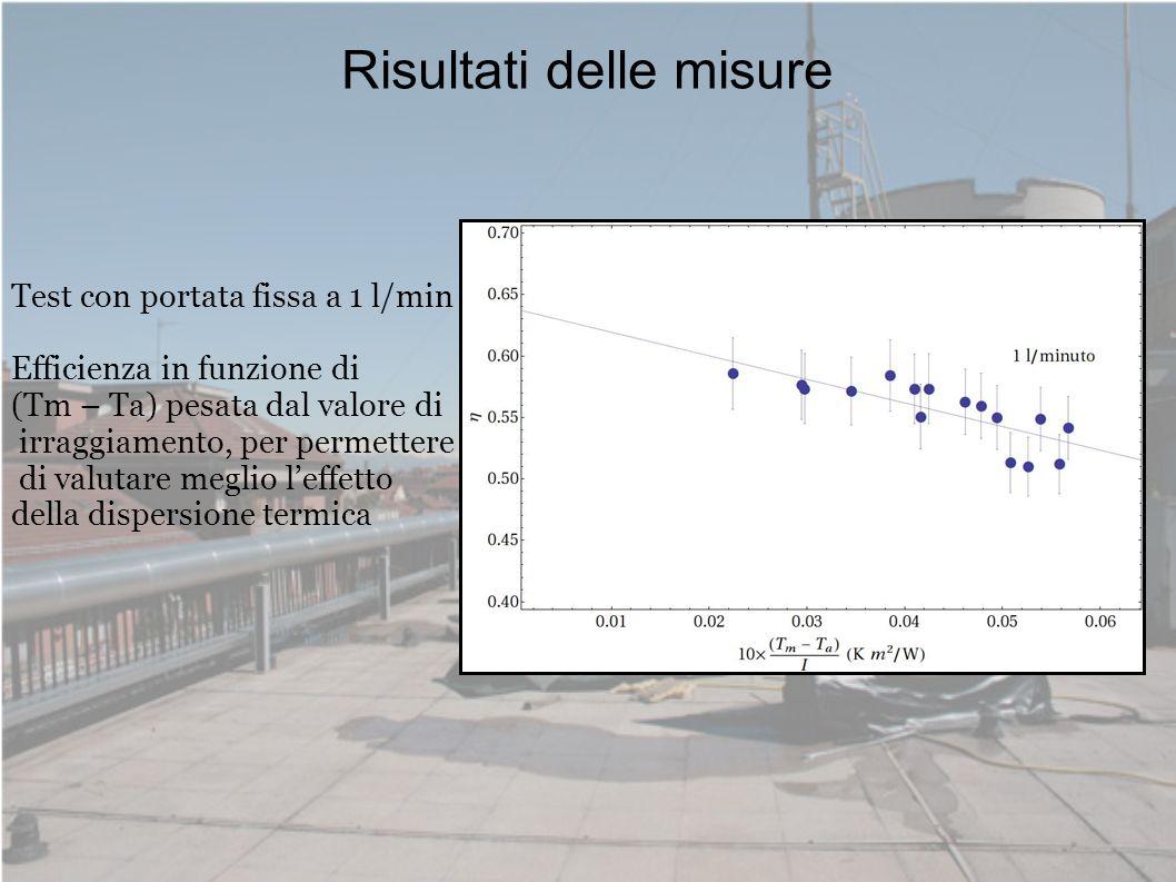 Risultati delle misure Test con portata fissa a 1 l/min Efficienza in funzione di (Tm – Ta) pesata dal valore di irraggiamento, per permettere di valu