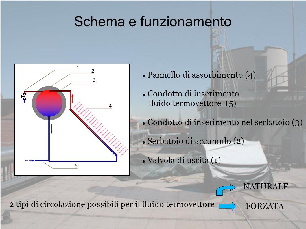 Schema e funzionamento 2 tipi di circolazione possibili per il fluido termovettore NATURALE FORZATA Pannello di assorbimento (4) Condotto di inserimen