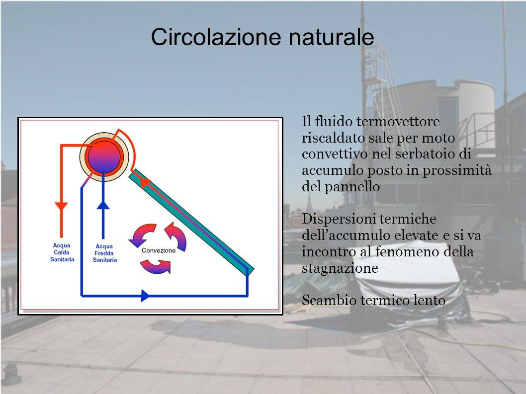 Circolazione forzata Maggiore velocità del fluido Maggiore accumulo di energia termica Il fluido nel pannello viene movimentato da un circolatore e portato allaccumulo.