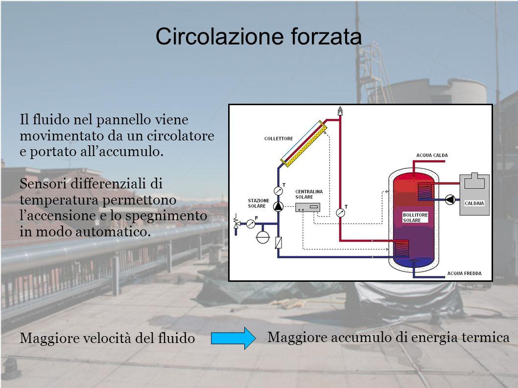 Circolazione forzata Maggiore velocità del fluido Maggiore accumulo di energia termica Il fluido nel pannello viene movimentato da un circolatore e po