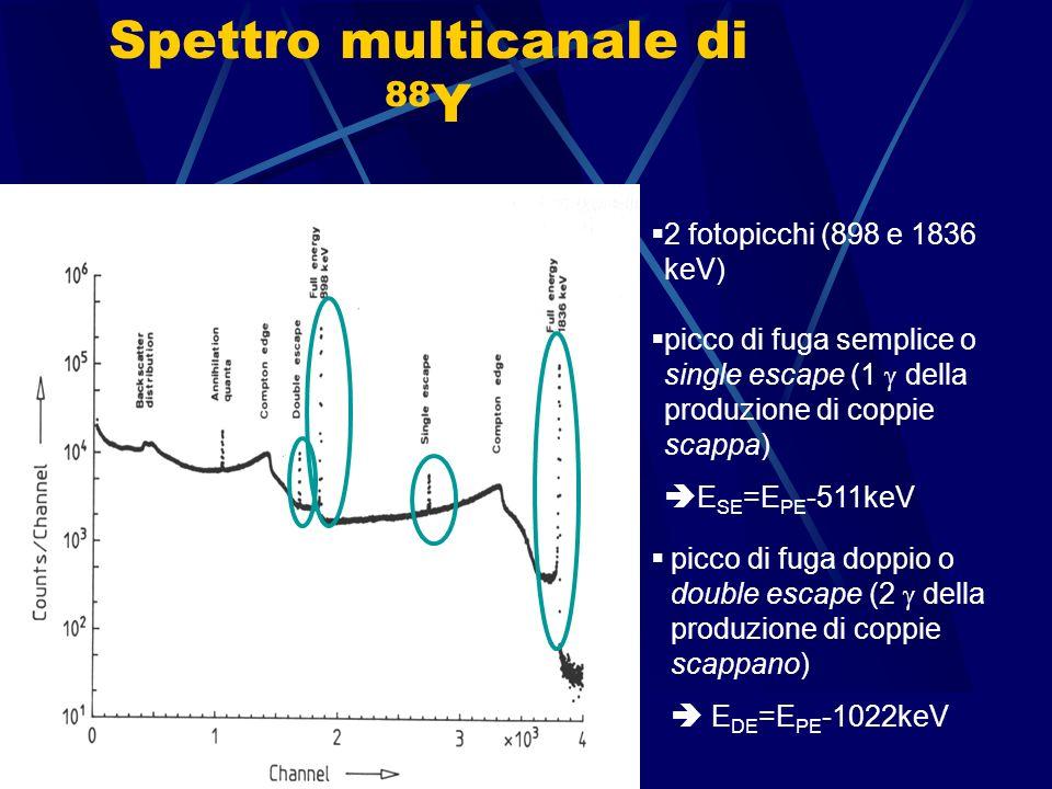 Lezione 2 Corso di laurea in Medicina e Chirurgia ADE – a.a. 2007/828 Spettro multicanale di 137 Cs 1 solo fotopicco (663 keV) Compton multipli allint