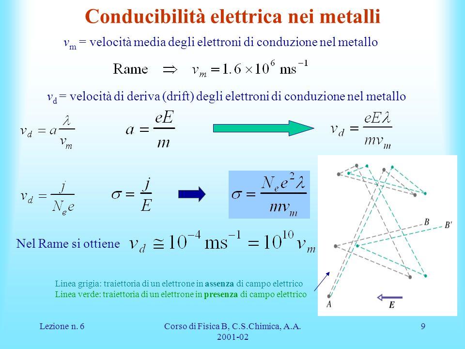 Lezione n. 6Corso di Fisica B, C.S.Chimica, A.A. 2001-02 9 Conducibilità elettrica nei metalli v m = velocità media degli elettroni di conduzione nel