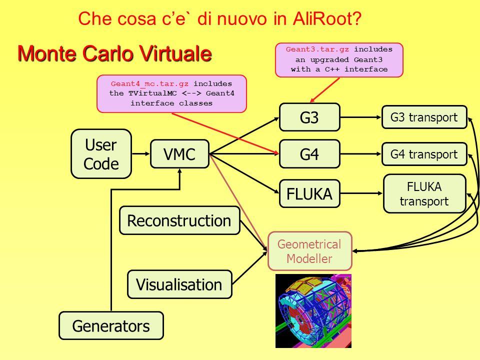 Che cosa ce` di nuovo in AliRoot? User Code VMC Geometrical Modeller G3 G3 transport G4 transport G4 FLUKA transport FLUKA Reconstruction Visualisatio