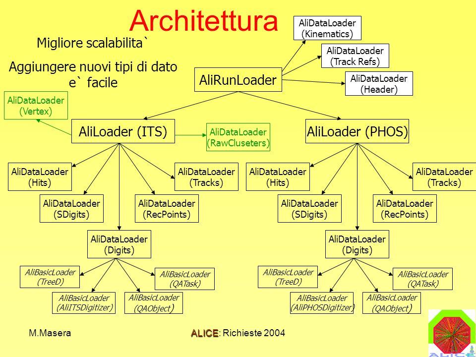 M.MaseraALICE: Richieste 2004 Architettura AliRunLoader AliLoader (ITS)AliLoader (PHOS) AliDataLoader (Hits) AliDataLoader (SDigits) AliDataLoader (Digits) AliDataLoader (Tracks) AliDataLoader (RecPoints) AliDataLoader (Hits) AliDataLoader (SDigits) AliDataLoader (Digits) AliDataLoader (Tracks) AliDataLoader (RecPoints) Migliore scalabilita` Aggiungere nuovi tipi di dato e` facile AliDataLoader (RawCluseters) AliDataLoader (Kinematics) AliDataLoader (Track Refs) AliDataLoader (Header) AliBasicLoader (TreeD) AliBasicLoader (AliITSDigitizer) AliBasicLoader (QATask) AliBasicLoader (QAObject ) AliBasicLoader (TreeD) AliBasicLoader (AliPHOSDigitizer) AliBasicLoader (QATask) AliBasicLoader (QAObject ) AliDataLoader (Vertex)