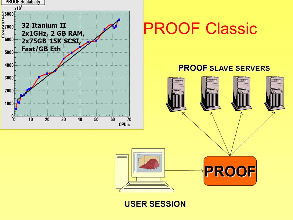 PROOF Classic PROOF USER SESSION 32 Itanium II 2x1GHz, 2 GB RAM, 2x75GB 15K SCSI, Fast/GB Eth PROOF SLAVE SERVERS
