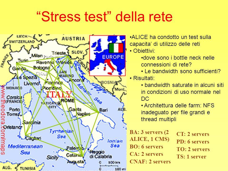 BA: 3 servers (2 ALICE, 1 CMS) BO: 6 servers CA: 2 servers CNAF: 2 servers CNAF Padova Stress test della rete ALICE ha condotto un test sulla capacita di utilizzo delle reti Obiettivi: dove sono i bottle neck nelle connessioni di rete.