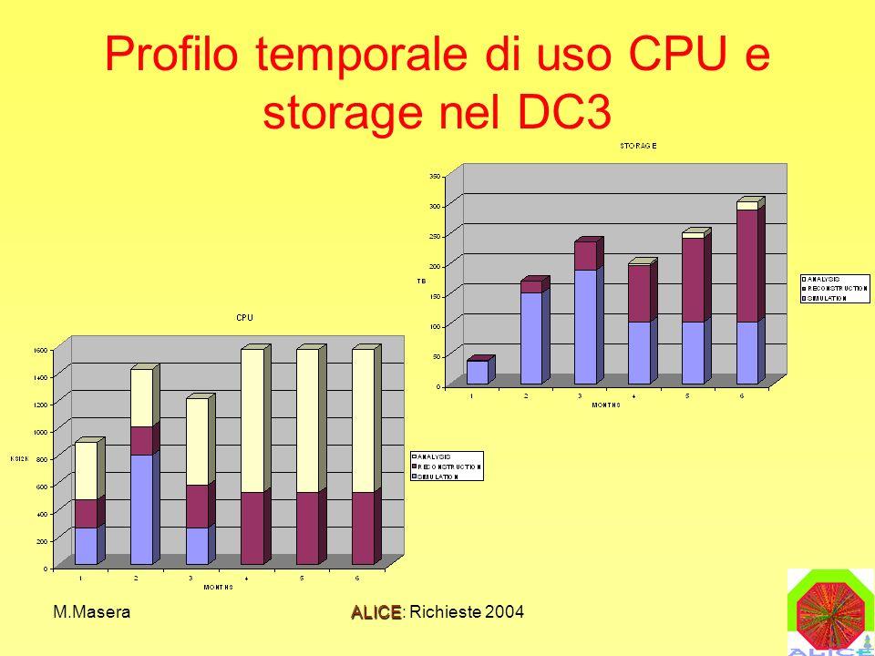 M.MaseraALICE: Richieste 2004 Profilo temporale di uso CPU e storage nel DC3