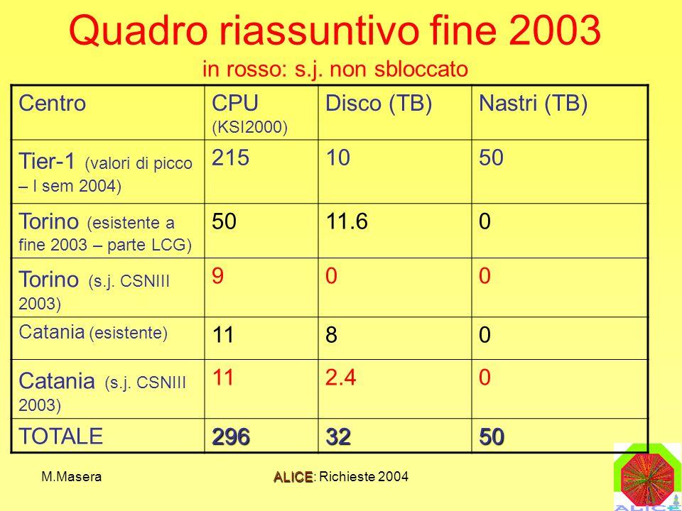 M.MaseraALICE: Richieste 2004 Quadro riassuntivo fine 2003 in rosso: s.j. non sbloccato CentroCPU (KSI2000) Disco (TB)Nastri (TB) Tier-1 (valori di pi