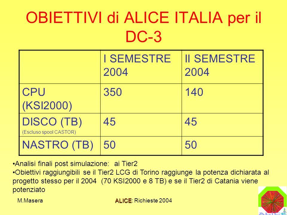 M.MaseraALICE: Richieste 2004 OBIETTIVI di ALICE ITALIA per il DC-3 I SEMESTRE 2004 II SEMESTRE 2004 CPU (KSI2000) 350140 DISCO (TB) (Escluso spool CASTOR) 45 NASTRO (TB)50 Analisi finali post simulazione: ai Tier2 Obiettivi raggiungibili se il Tier2 LCG di Torino raggiunge la potenza dichiarata al progetto stesso per il 2004 (70 KSI2000 e 8 TB) e se il Tier2 di Catania viene potenziato