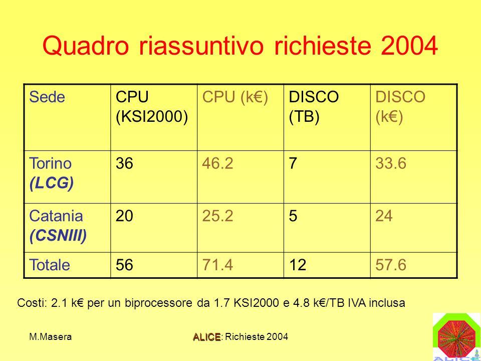 M.MaseraALICE: Richieste 2004 Quadro riassuntivo richieste 2004 SedeCPU (KSI2000) CPU (k)DISCO (TB) DISCO (k) Torino (LCG) 3646.2733.6 Catania (CSNIII) 2025.2524 Totale5671.41257.6 Costi: 2.1 k per un biprocessore da 1.7 KSI2000 e 4.8 k/TB IVA inclusa