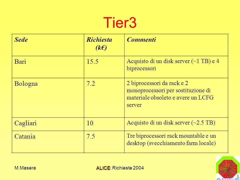 M.MaseraALICE: Richieste 2004 Tier3 SedeRichiesta (k) Commenti Bari15.5 Acquisto di un disk server (~1 TB) e 4 biprocessori Bologna7.2 2 biprocessori da rack e 2 monoprocessori per sostituzione di materiale obsoleto e avere un LCFG server Cagliari10 Acquisto di un disk server (~2.5 TB) Catania7.5 Tre biprocessori rack mountable e un desktop (svecchiamento farm locale)