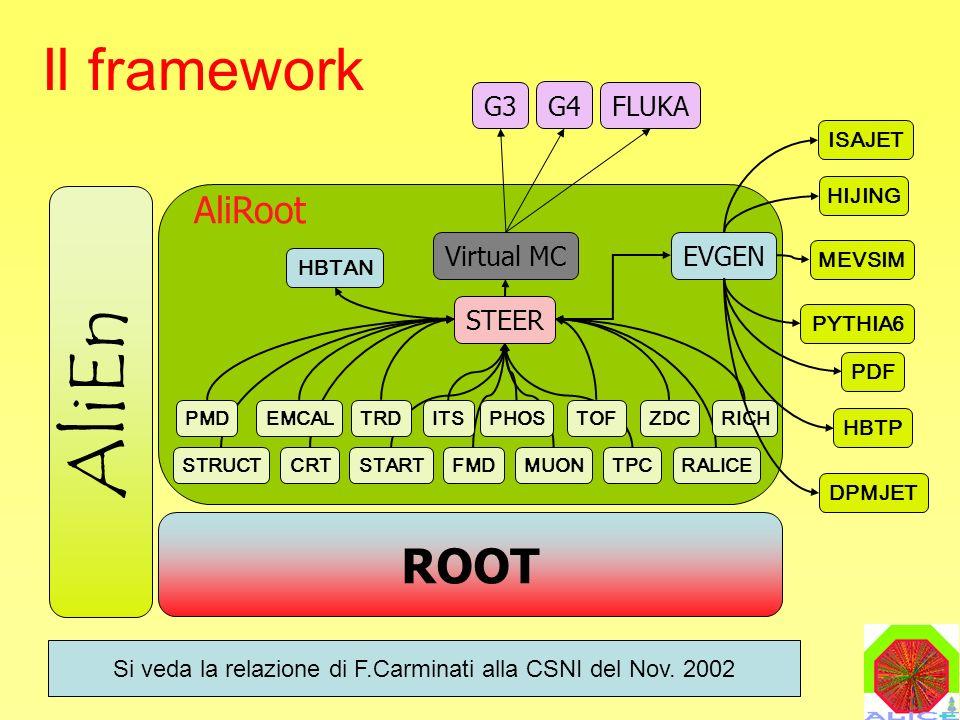 M.MaseraALICE: Richieste 2004 Il framework ROOT AliRoot STEER Virtual MC G3 G4 FLUKA HIJING MEVSIM PYTHIA6 PDF CRT EMCALZDC FMD ITS MUON PHOSPMDTRD TPC TOF STRUCT START RICH RALICE EVGEN HBTP HBTAN ISAJET AliEn DPMJET Si veda la relazione di F.Carminati alla CSNI del Nov.
