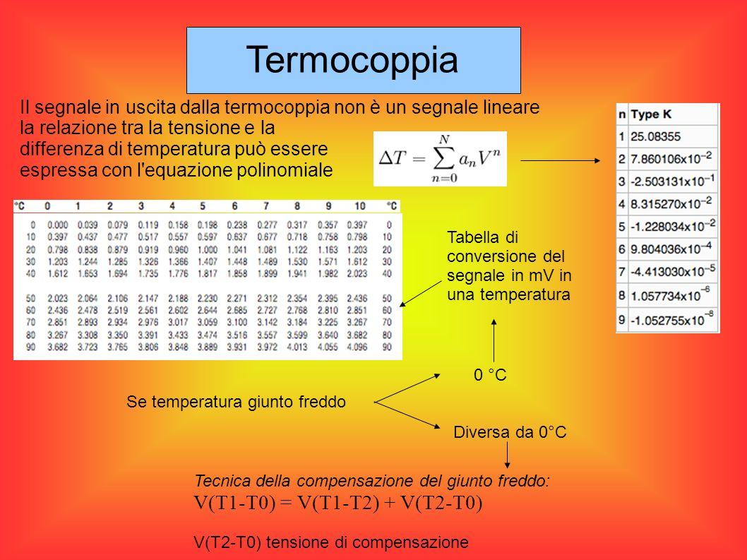 Termocoppia Il segnale in uscita dalla termocoppia non è un segnale lineare la relazione tra la tensione e la differenza di temperatura può essere esp