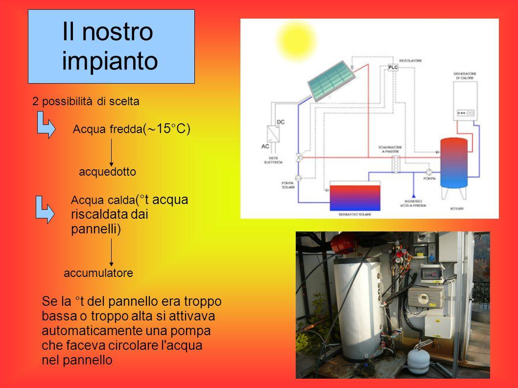 2 possibilità di scelta Acqua fredda ( 15°C) acquedotto Acqua calda (°t acqua riscaldata dai pannelli) accumulatore Se la °t del pannello era troppo b