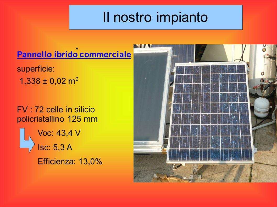 Pannello ibrido commerciale superficie: 1,338 ± 0,02 m 2 FV : 72 celle in silicio policristallino 125 mm Voc: 43,4 V Isc: 5,3 A Efficienza: 13,0% Il n