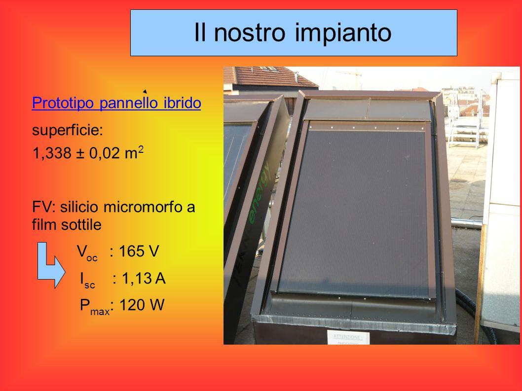 Prototipo pannello ibrido superficie: 1,338 ± 0,02 m 2 FV: silicio micromorfo a film sottile V oc : 165 V I sc : 1,13 A P max : 120 W Il nostro impian