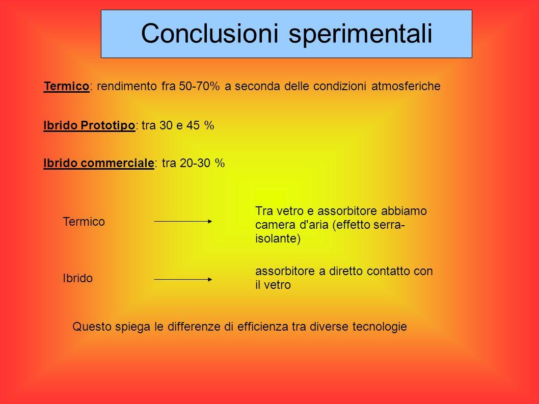 Conclusioni sperimentali Termico: rendimento fra 50-70% a seconda delle condizioni atmosferiche Ibrido Prototipo: tra 30 e 45 % Ibrido commerciale: tr