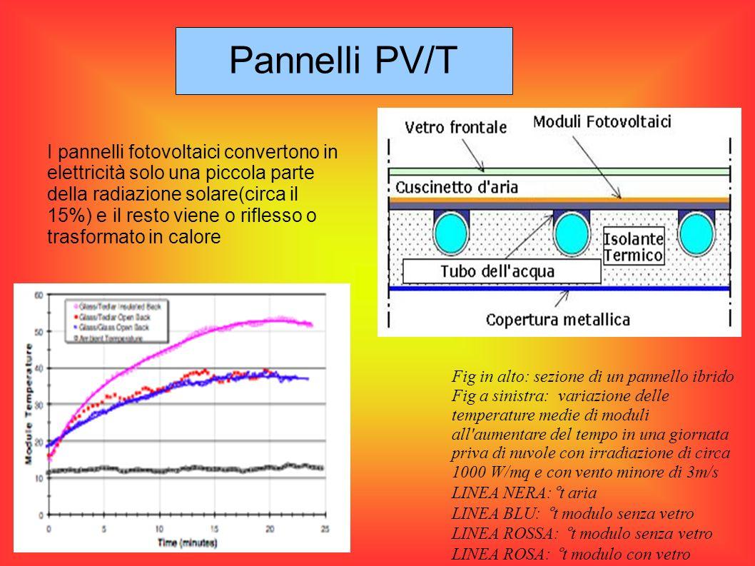 All aumentare della temperatura Corrente aumenta leggermente (0,02÷0,08%)/°C Tensione diminuisce (-0,2÷-0,5%)/°C Potenza diminuisce (-0,2÷-0,5%)/°C Efficienza diminuisce (-0,2÷-0,5%)/°C Pannelli PV/T Nel nostro impianto