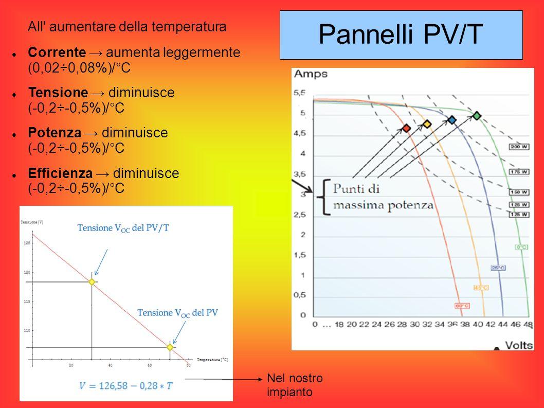 All' aumentare della temperatura Corrente aumenta leggermente (0,02÷0,08%)/°C Tensione diminuisce (-0,2÷-0,5%)/°C Potenza diminuisce (-0,2÷-0,5%)/°C E