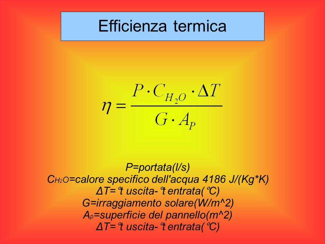 P=portata(l/s) C H 2 O =calore specifico dell'acqua 4186 J/(Kg*K) ΔT=°t uscita-°t entrata(°C) G=irraggiamento solare(W/m^2) A p =superficie del pannel