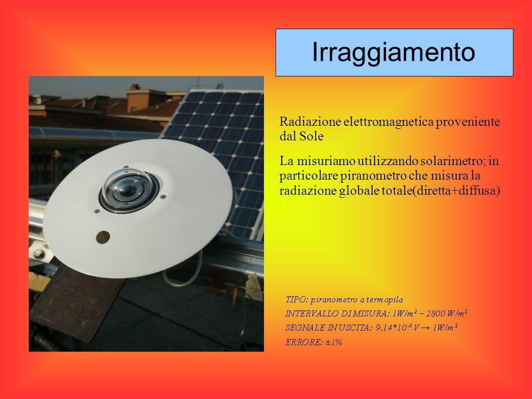 Radiazione elettromagnetica proveniente dal Sole La misuriamo utilizzando solarimetro; in particolare piranometro che misura la radiazione globale tot