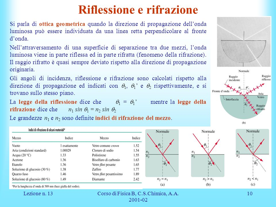 Lezione n. 13Corso di Fisica B, C.S.Chimica, A.A. 2001-02 10 Riflessione e rifrazione Si parla di ottica geometrica quando la direzione di propagazion