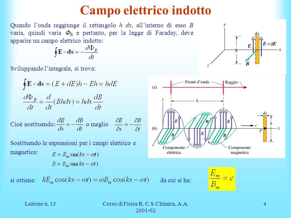 Lezione n. 13Corso di Fisica B, C.S.Chimica, A.A. 2001-02 4 Campo elettrico indotto Quando londa raggiunge il rettangolo h dx, allinterno di esso B va