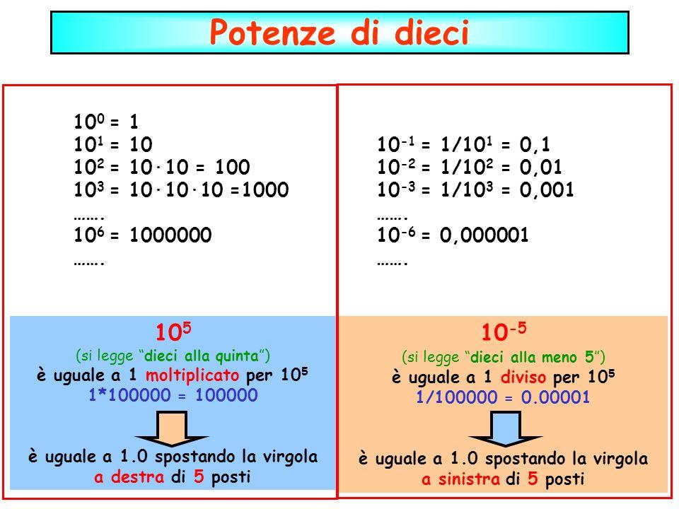 Potenze di dieci 10 5 (si legge dieci alla quinta) è uguale a 1 moltiplicato per 10 5 1*100000 = 100000 è uguale a 1.0 spostando la virgola a destra d