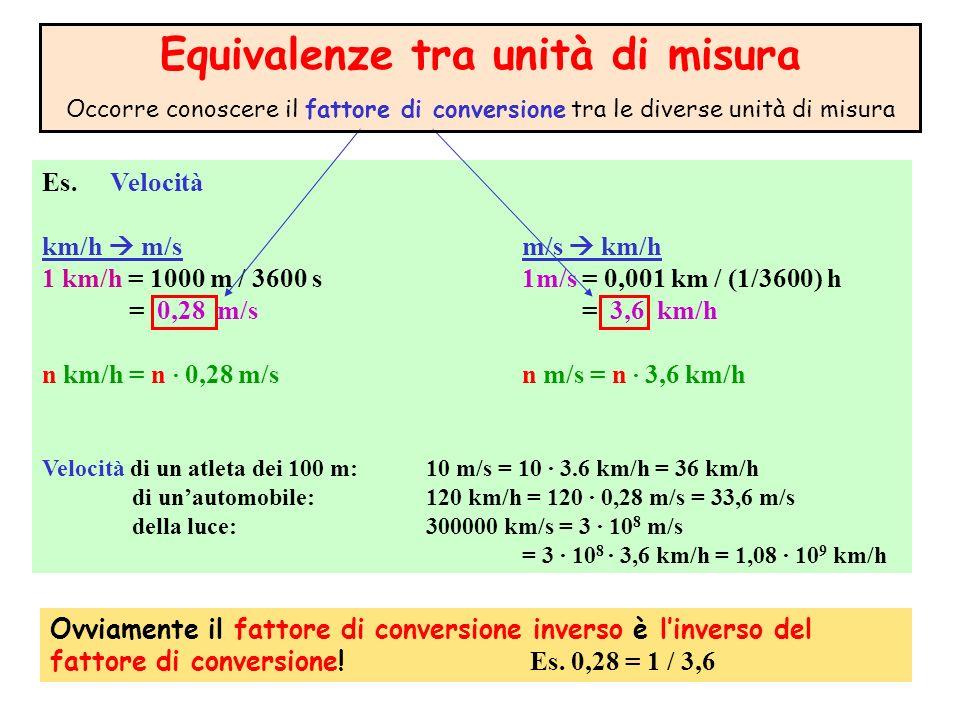 Es. Velocità km/h m/sm/s km/h 1 km/h = 1000 m / 3600 s 1m/s = 0,001 km / (1/3600) h = 0,28 m/s = 3,6 km/h n km/h = n · 0,28 m/sn m/s = n · 3,6 km/h Ve