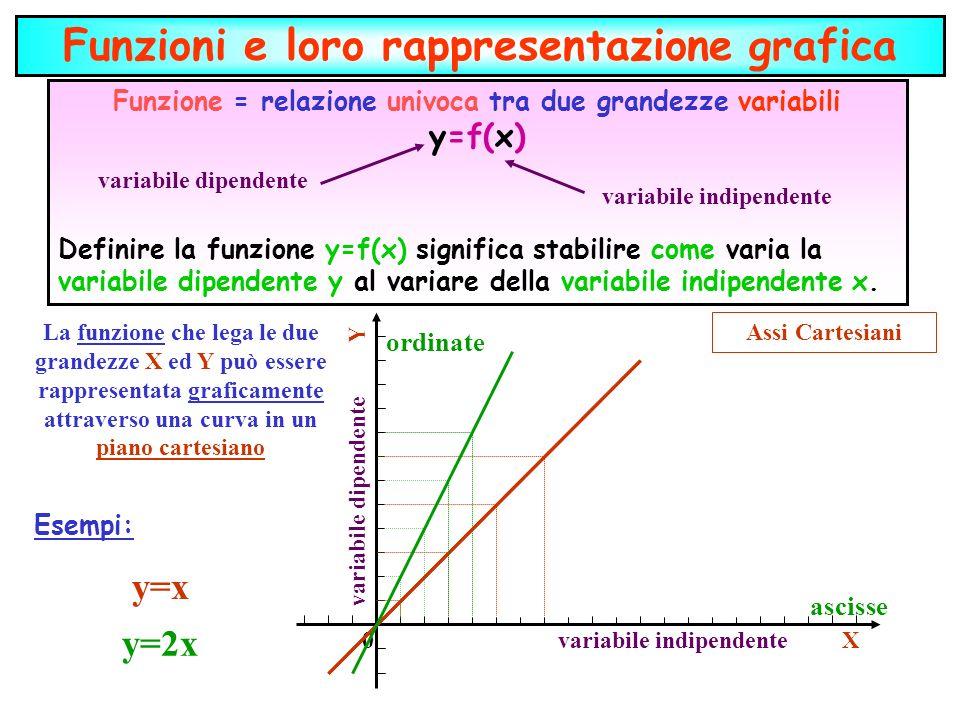 Funzioni e loro rappresentazione grafica Funzione = relazione univoca tra due grandezze variabili y=f(x) Definire la funzione y=f(x) significa stabili