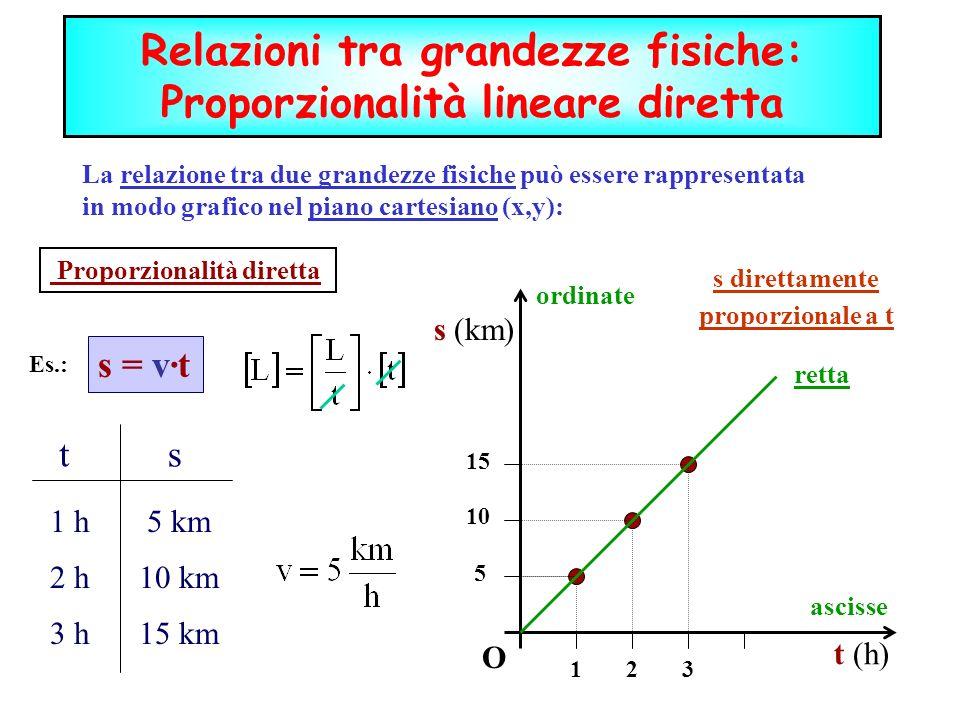 La relazione tra due grandezze fisiche può essere rappresentata in modo grafico nel piano cartesiano (x,y): s = v·t Proporzionalità diretta O s (km) t