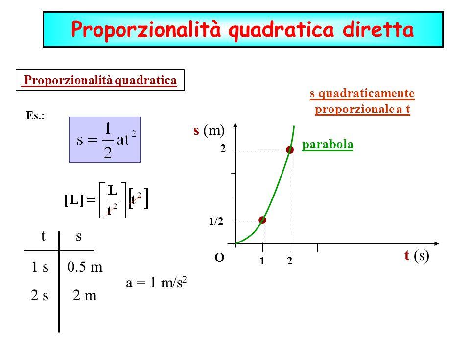 Proporzionalità quadratica O t (s) s (m) parabola 12 1/2 2 Es.: ts 1 s 2 s 0.5 m 2 m a = 1 m/s 2 s quadraticamente proporzionale a t Proporzionalità q