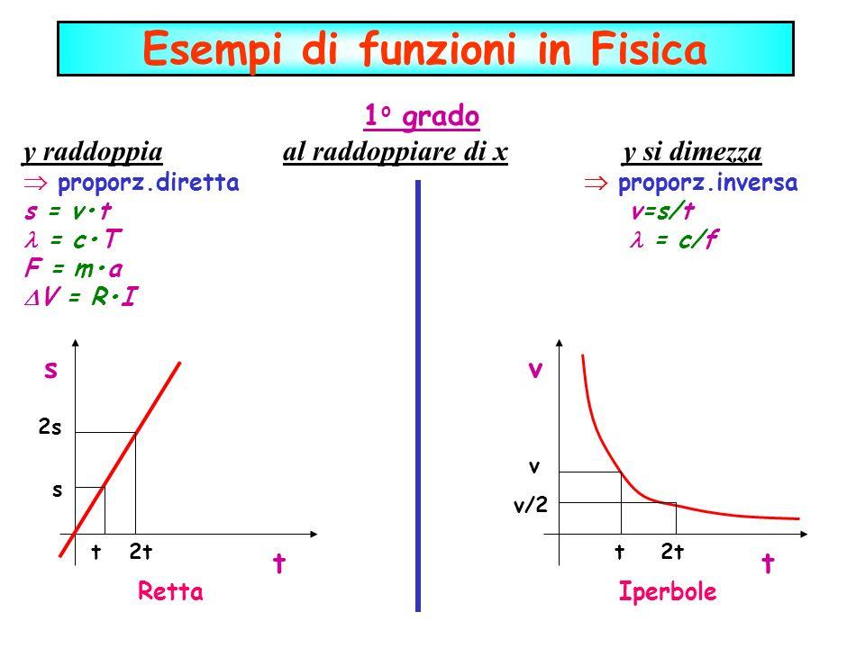 Esempi di funzioni in Fisica 1 o grado y raddoppia al raddoppiare di x y si dimezza proporz.diretta proporz.inversa s = vt v=s/t = cT = c/f F = ma V =