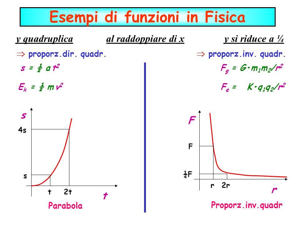 y quadruplica al raddoppiare di x y si riduce a ¼ proporz.dir. quadr. proporz.inv. quadr. s = ½ a t 2 F g = Gm 1 m 2 /r 2 E k = ½ m v 2 F e = Kq 1 q 2