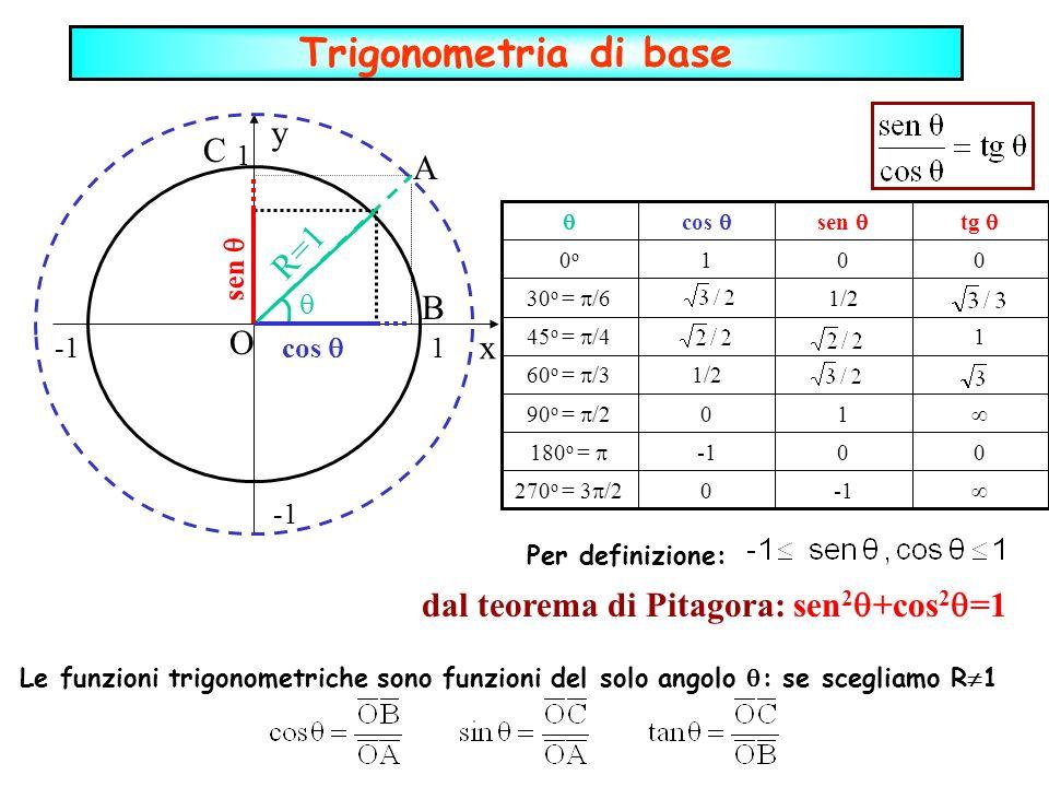 O 1 1 R=1 cos sen dal teorema di Pitagora: sen 2 +cos 2 =1 y x Trigonometria di base 0 1 1/2 0 sen 0 270 o = 3 /2 010o0o 0 180 o = 0 90 o = /2 1/2 60