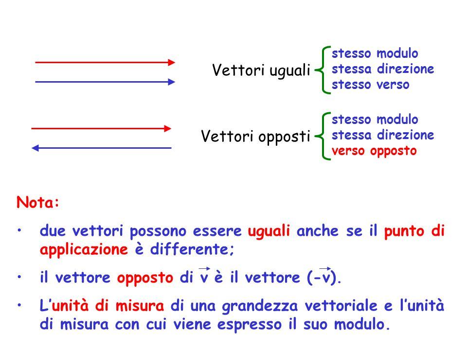 Vettori uguali Vettori opposti Nota: due vettori possono essere uguali anche se il punto di applicazione è differente; il vettore opposto di v è il ve