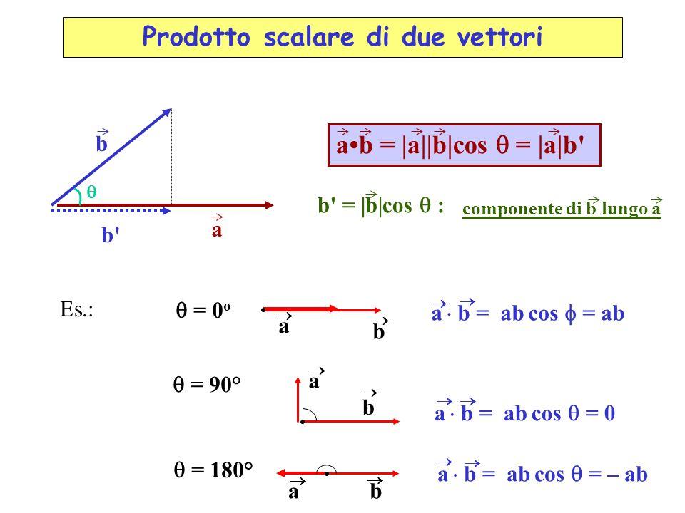b a b'b' ab = |a||b|cos = |a|b' b' = |b|cos : componente di b lungo a = 0 o a b = ab cos = ab b a = 90° a b = ab cos = 0 b a = 180° a b = ab cos = – a