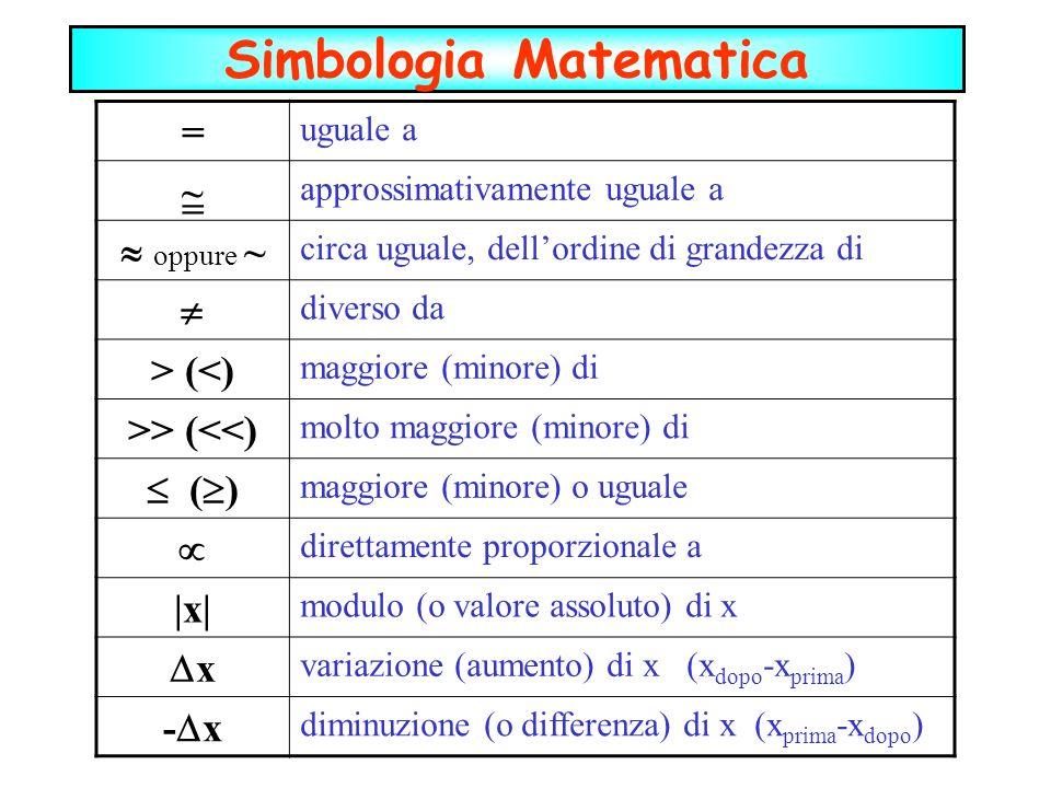 = uguale a approssimativamente uguale a oppure ~ circa uguale, dellordine di grandezza di diverso da > (<) maggiore (minore) di >> (<<) molto maggiore