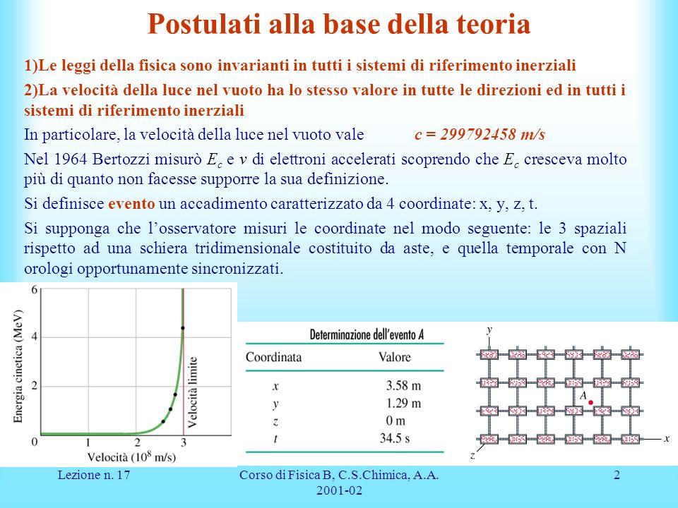 Lezione n. 17Corso di Fisica B, C.S.Chimica, A.A. 2001-02 2 Postulati alla base della teoria 1)Le leggi della fisica sono invarianti in tutti i sistem
