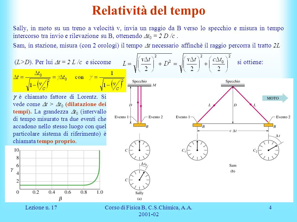 Lezione n. 17Corso di Fisica B, C.S.Chimica, A.A. 2001-02 4 Relatività del tempo Sally, in moto su un treno a velocità v, invia un raggio da B verso l