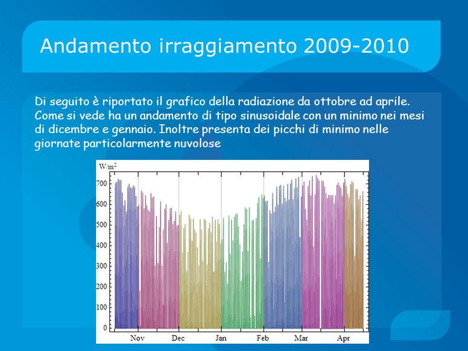 Andamento irraggiamento 2009-2010 W/m 2 Di seguito è riportato il grafico della radiazione da ottobre ad aprile. Come si vede ha un andamento di tipo