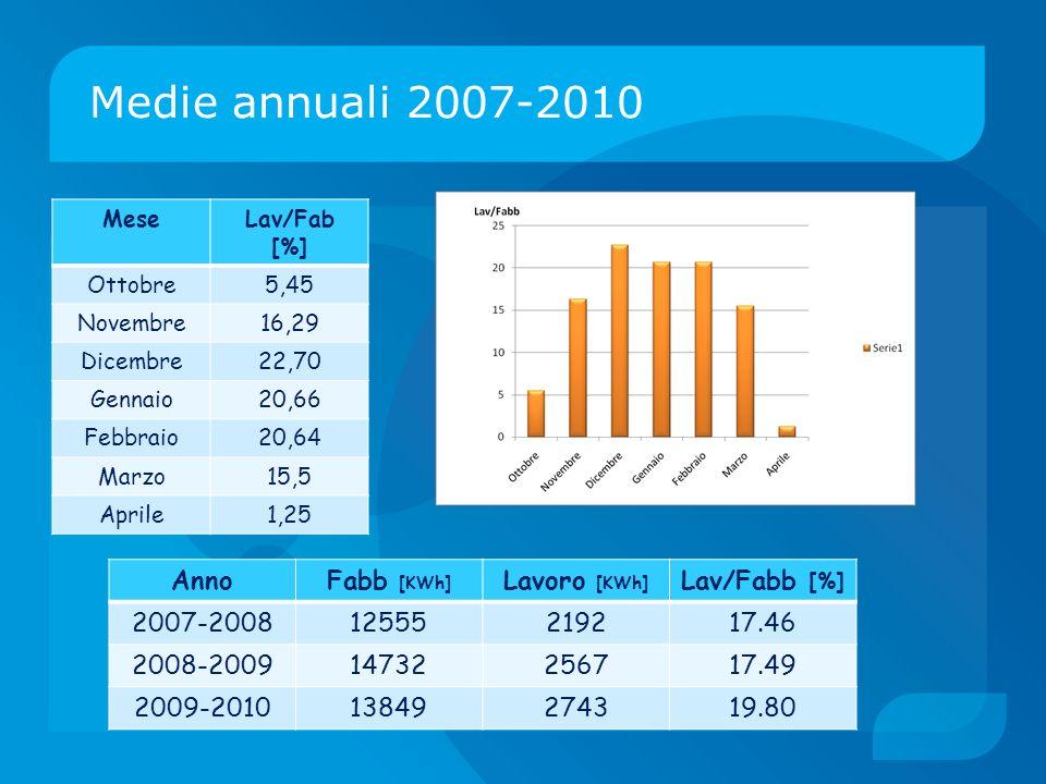 Medie annuali 2007-2010 MeseLav/Fab [%] Ottobre5,45 Novembre16,29 Dicembre22,70 Gennaio20,66 Febbraio20,64 Marzo15,5 Aprile1,25 AnnoFabb [KWh] Lavoro
