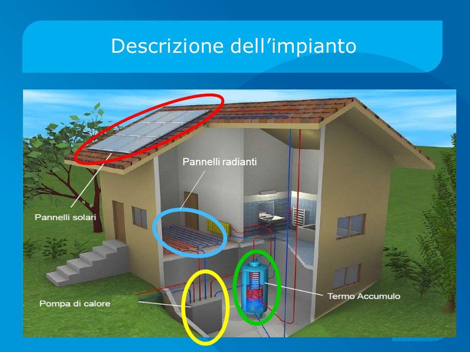 Il progetto è stato realizzato mediante il software WOLFRAM MATHEMATICA 7.0 E suddiviso in: Raccolta dati meteorologici Calcolo dellirraggiamento Calcolo del fabbisogno energetico Ciclo finale pannelli solari e pompa di calore Il modello...