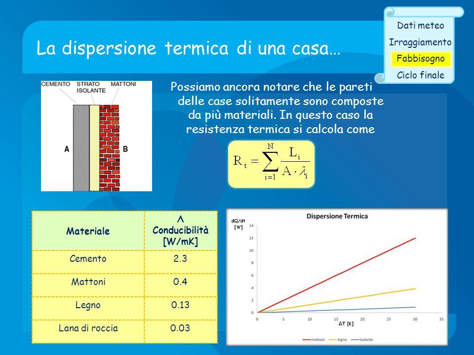 Materiale Λ Conducibilità [W/mK] Cemento2.3 Mattoni0.4 Legno0.13 Lana di roccia0.03 La dispersione termica di una casa… Dati meteo Irraggiamento Fabbi