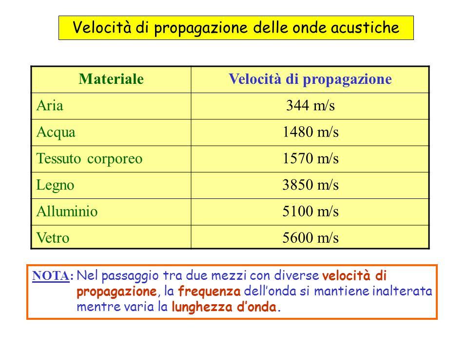 MaterialeVelocità di propagazione Aria344 m/s Acqua1480 m/s Tessuto corporeo1570 m/s Legno3850 m/s Alluminio5100 m/s Vetro5600 m/s NOTA: Nel passaggio